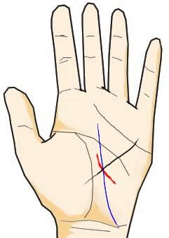 影響線と運命線と妨害線(障害線)が交わる