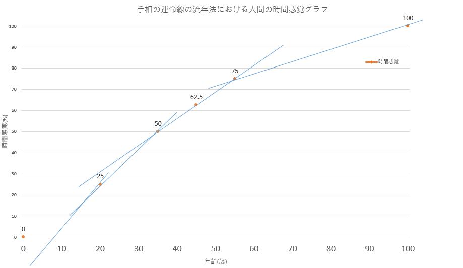 手相の運命線の流年法における人間の時間感覚