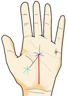手相と記号と星